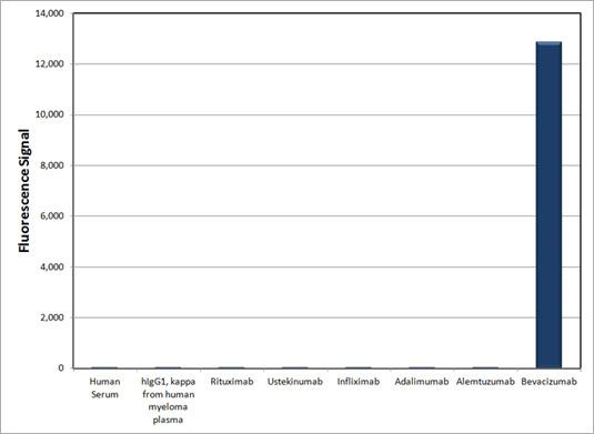 Specificity of anti-bevacizumab antibody HCA182