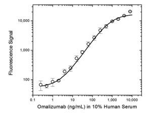 Fig. 1. Omalizumab PK bridging ELISA using antibodies HCA236 and HCA235P.