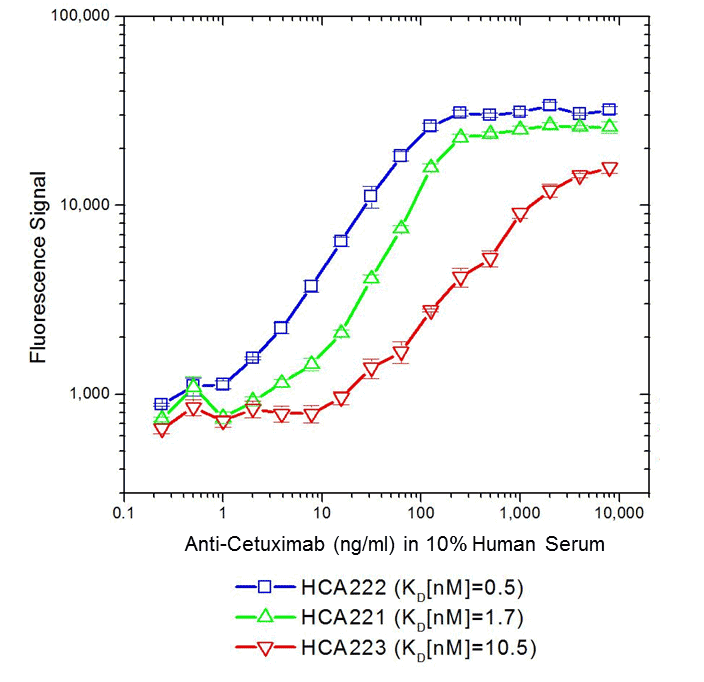ADA assay, bridging format, using antibodies HCA221, HCA222 & HCA223