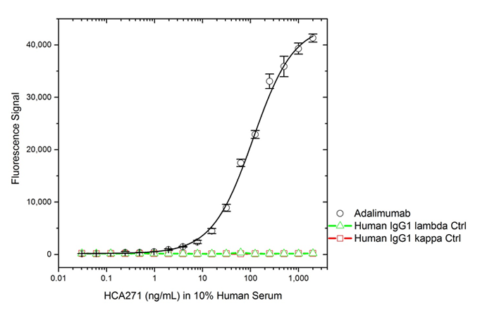 Fig. 4. Adalimumab IgE isotype ADA bridging ELISA using antibody HCA271.