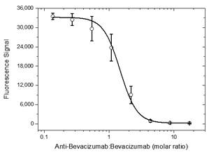 Figure 3:Inhibition of bevacizumab to human VEGFby antibody HCA182
