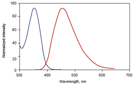 Fig. 2. Hoechst 33342 excitation and emission spectra. Maximal excitation at 350nm (blue) and maximal emission at 461nm (red)