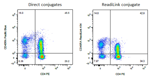 Fig 1. Purified CD45RA (MCA88) was labeled with ReadiLink 405/454 and used to stain human peripheral blood in combination with CD4 PE (MCA1267PE).