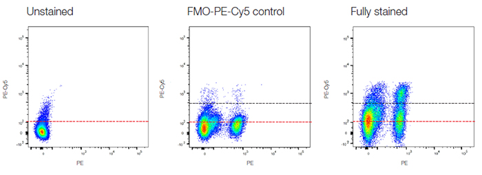 Fig 22. FMO controls to determine fluorescence spread.