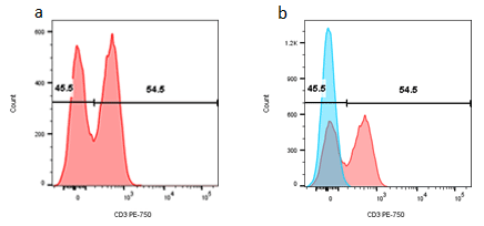 Figure 2. Single parameter histograms. (a) Cells within the lymphocyte gate defined in figure 1(b) are represented in a histogram to evaluate the relative expression of a marker,