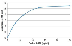 Measuring bovine IL-17A in ELISA