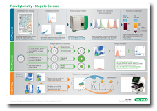 New Flow Cytometry Poster - Download or request you free copy