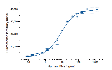 14 | ELISA Basics Guide  Fig. 6. A typical ELISA standard curve.