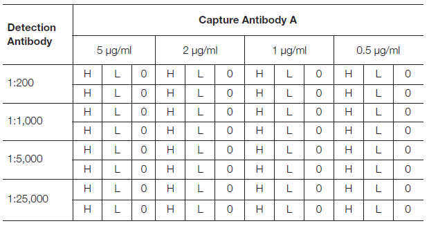 Fig. 7. Antibody concentration optimization plate layout.
