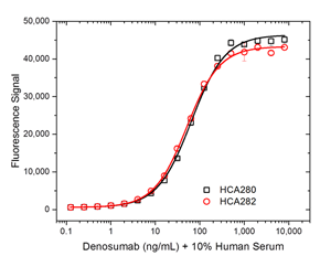Fig. 1. Denosumab PK ELISA bridging format using antibodies HCA288 and HCA280P.