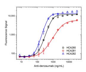 Fig. 2. ADA bridging ELISA using antibodies HCA280, HCA281 and HCA282.