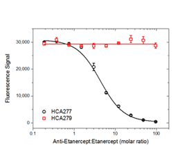 Fig. 4. Demonstration of inhibitory and non-inhibitory properties of anti-etanercept antibodies HCA277 and HCA279