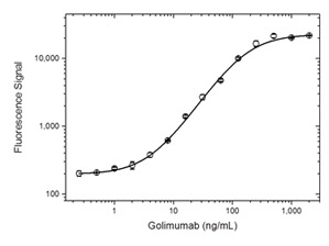 Fig. 1. Golimumab PK bridging ELISA bridging using antibodies HCA286 and HCA287P
