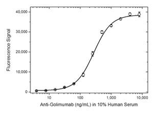 Fig. 4. Golimumab ADA bridging ELISA using antibody HCA287.