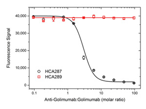 Inhibition of Golimumab Binding to TNFα