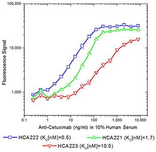 ADA assay bridging format, using anti-cetuximab antibodies HCA221, HCA222 and HCA223.