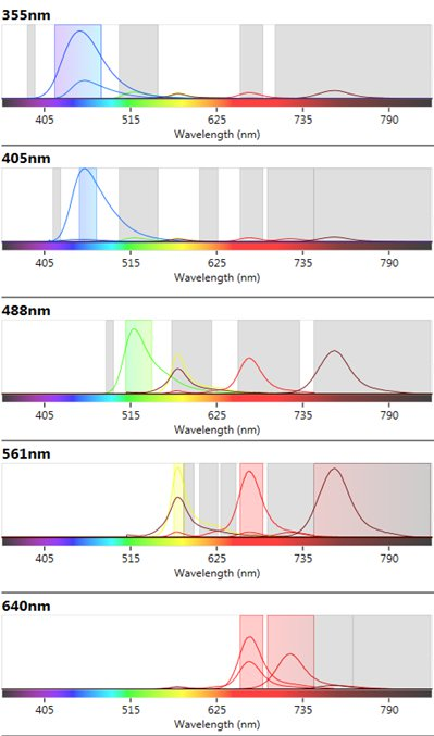 Fig 3. ZE5 Cell Analyzer spectra viewer.
