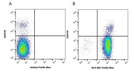 Fig.1. Flow cytometry analysis of Human HLA Marker HLA ABC.