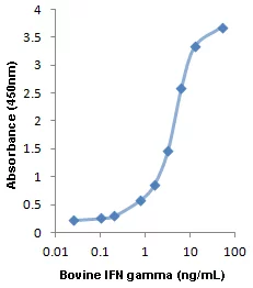 Typical calibration curve for bovine IFN gamma ELISA kit; detection range 0.025-50ng/ml.