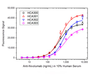 Fig. 2. Nivolumab ADA bridging ELISA using antibody HCA300, HCA301, HCA302 or HCA303.