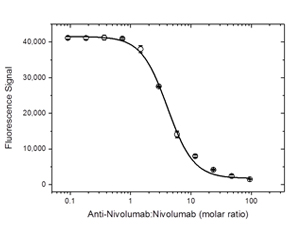 Fig. 3. Demonstration of the inhibitory property of antibody HCA301.