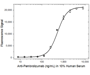 Fig. 2. ADA bridging ELISA using antibody HCA297.