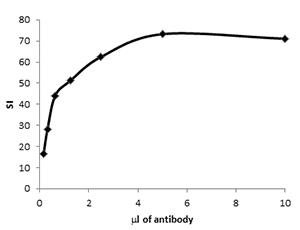 Fig. 1. Antibody titration.