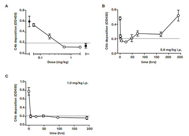 Fig. 2. Dose-response of lectin pathway (LP) inhibition following administration of anti-MASP-2 mAb (AbD04211) into C27BL/6 mice. .
