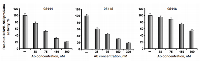 Fig. 4. Selected antibodies efficiently inhibit the catalytic activity of WNV NS2B–NS3.