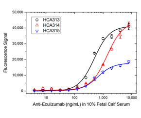 Fig. 2. ADA bridging ELISA using antibodies HCA313, HCA314 and HCA315.