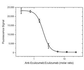 Fig. 3. Demonstration of the inhibitory property of antibody HCA313.