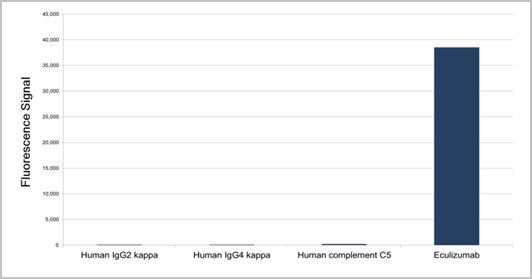 Specificity of Human Anti-Eculizumab Antibody HC314.