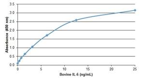 Detecting recombinant bovine IL-6
