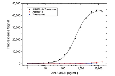 Fig. 6. Type 4 antibody specificity titration ELISA.