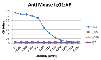 ELISA detection of IgG1 only using 22isotype specific secondary antibodies