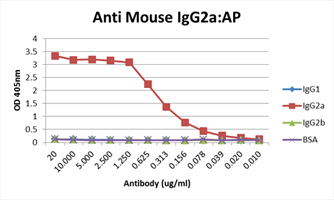 ELISA detection of IgG2a only using isotype specific secondary antibodies.