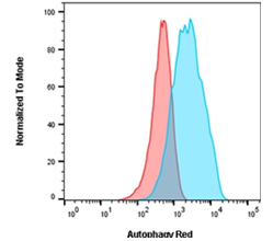 Fig. 5. Autophagy induction in Jurkats measured by flow cytometry using Autophagy Assay Kit Red.