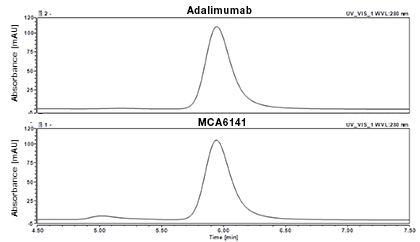 Fig. 1b. SEC of Anti-TNF alpha Antibody (MCA6088) and adalimumab was performed on an analytical HPLC instrument.