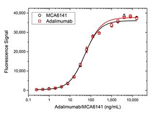 Fig. 2b. Adalimumab bridging ELISA for PK assay development.