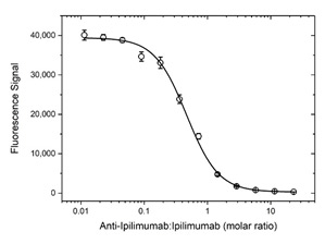 Fig. 4. Demonstration of the inhibitory property of antibody HCA329.
