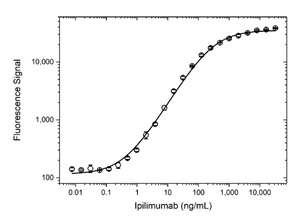 Fig. 1. Ipilimumab PK bridging ELISA using antibodies HCA330 and HCA329P.