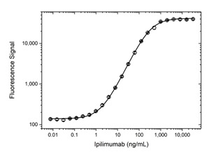 Fig. 2. Ipilimumab PK antigen capture ELISA using antibody HCA331.