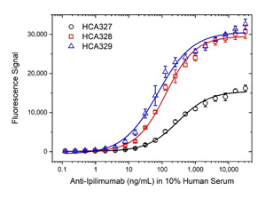 Fig. 3. Ipilimumab ADA bridging ELISA using antibody HCA327, HCA328 or HCA329.