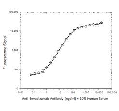 Figure 2: Immunogenicity assay, bridging ELISA format