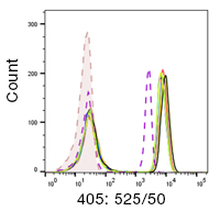 Fig. 4. StarBright Violet 515 Dye lot-to-lot reproducibility.