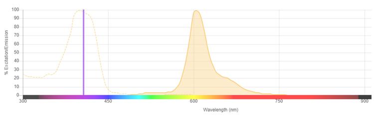 Fig. 1. Excitation and emission spectra for SBV610.