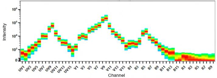 Fig. 2. Dye signature of SBV610.