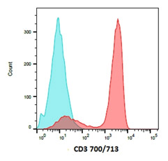 Peripheral blood lymphocytes were stained with CD3 (MCA463) conjugated to ReadiLink 700/713 Antibody Labeling Kit (1351008) to detect T cells. Data acquired on the ZE5™ Cell Analyzer.