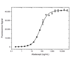 Fig. 1. Abatacept PK bridging ELISA using antibodies MCA1724 and HCA335.