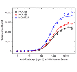 Fig. 2. Abatacept ADA bridging ELISA using antibody HCA335, HCA336 or MCA1724.